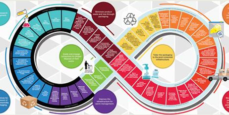 Emballering og bærekraft går hånd i hånd i sirkulær økonomi.